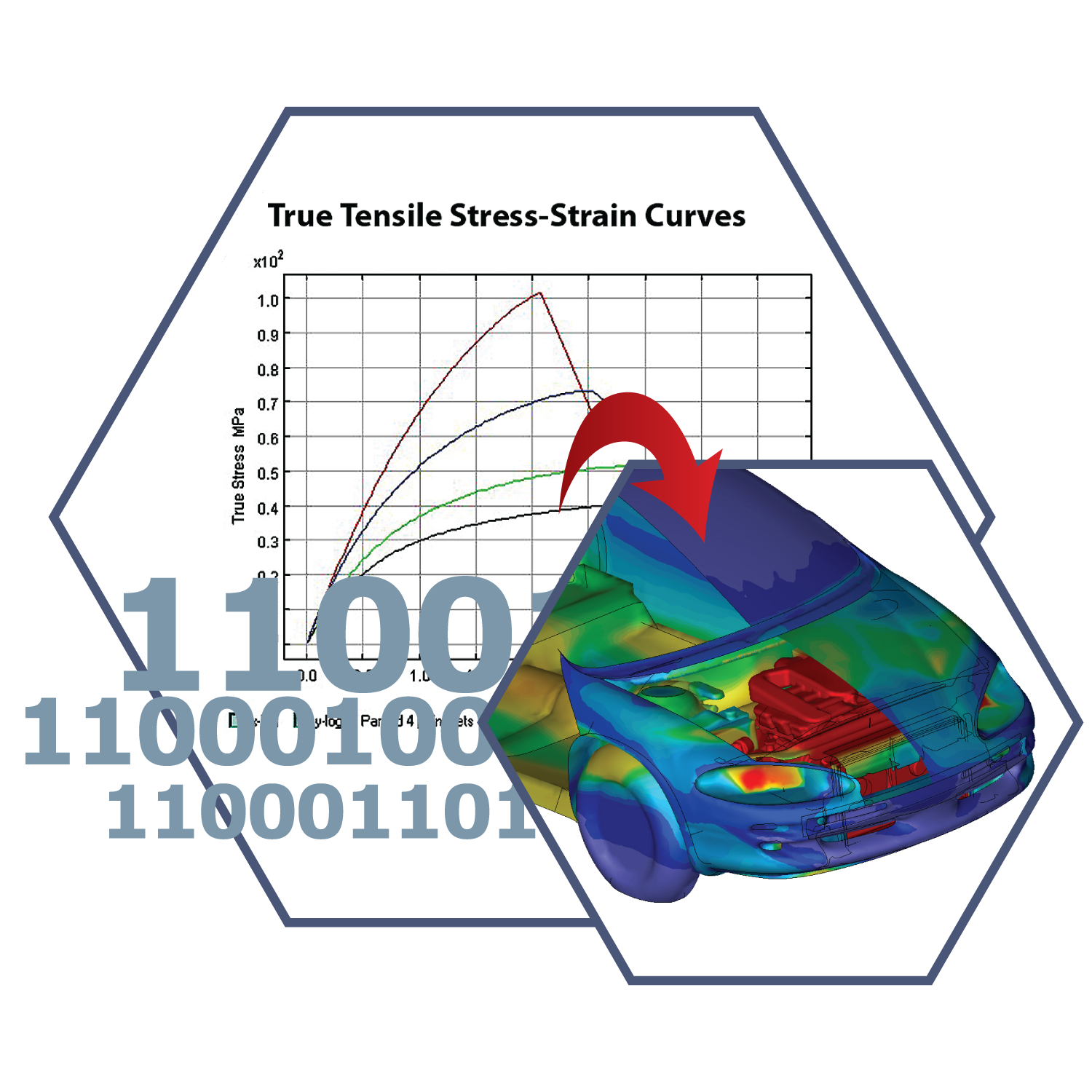 material validation for CAE equipment